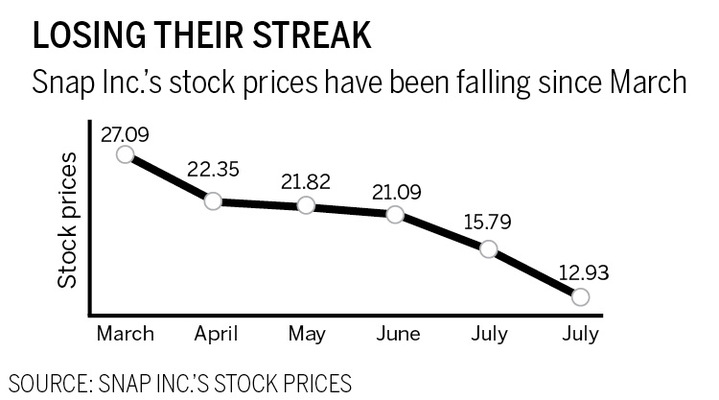 A graph showing how Snap Inc.'s stock prices have been falling since March.