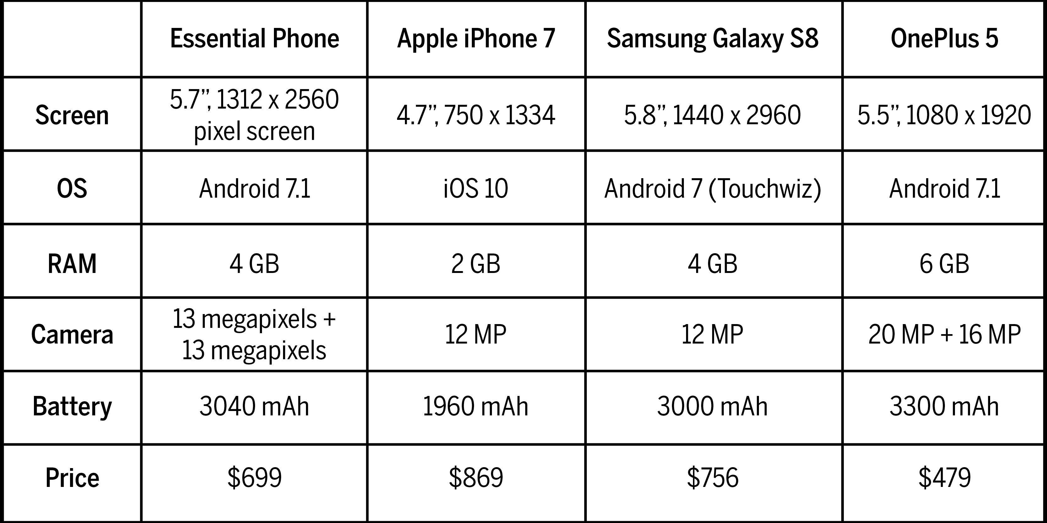 phone_chart