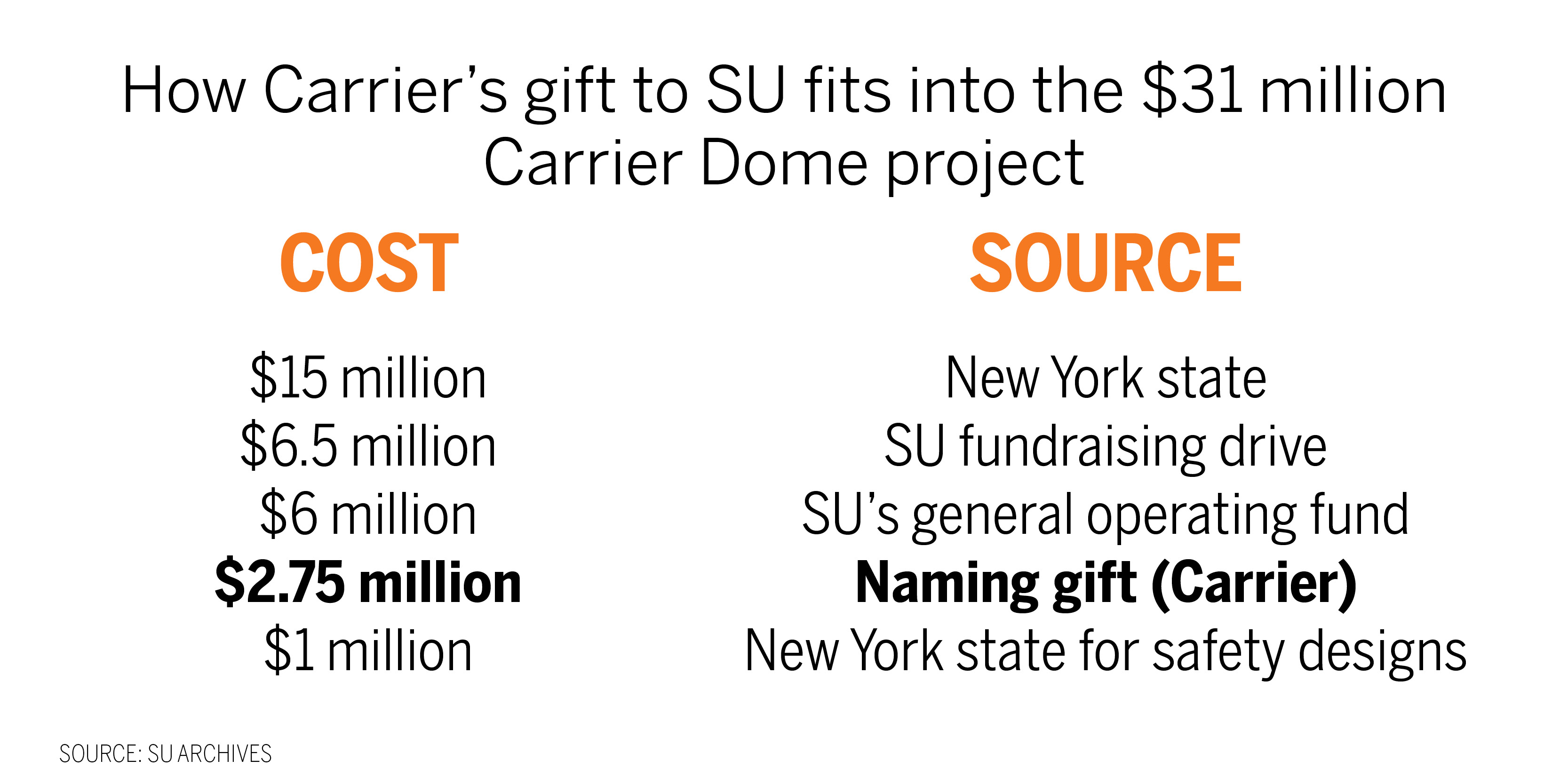 Syracuse Remains Wed To Carrier As College Naming Rights Industry