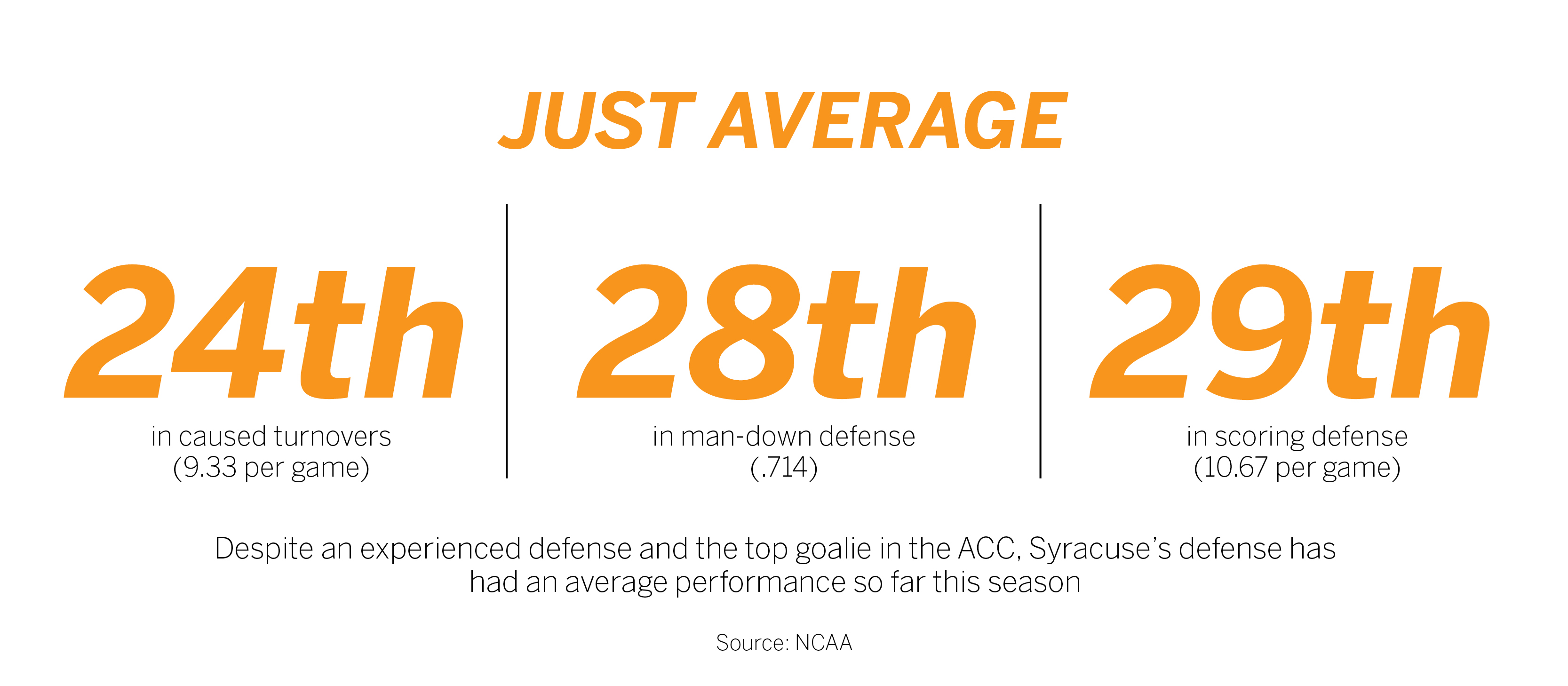f16392478d Defensive slumps have nearly sunk Syracuse in recent weeks - The ...