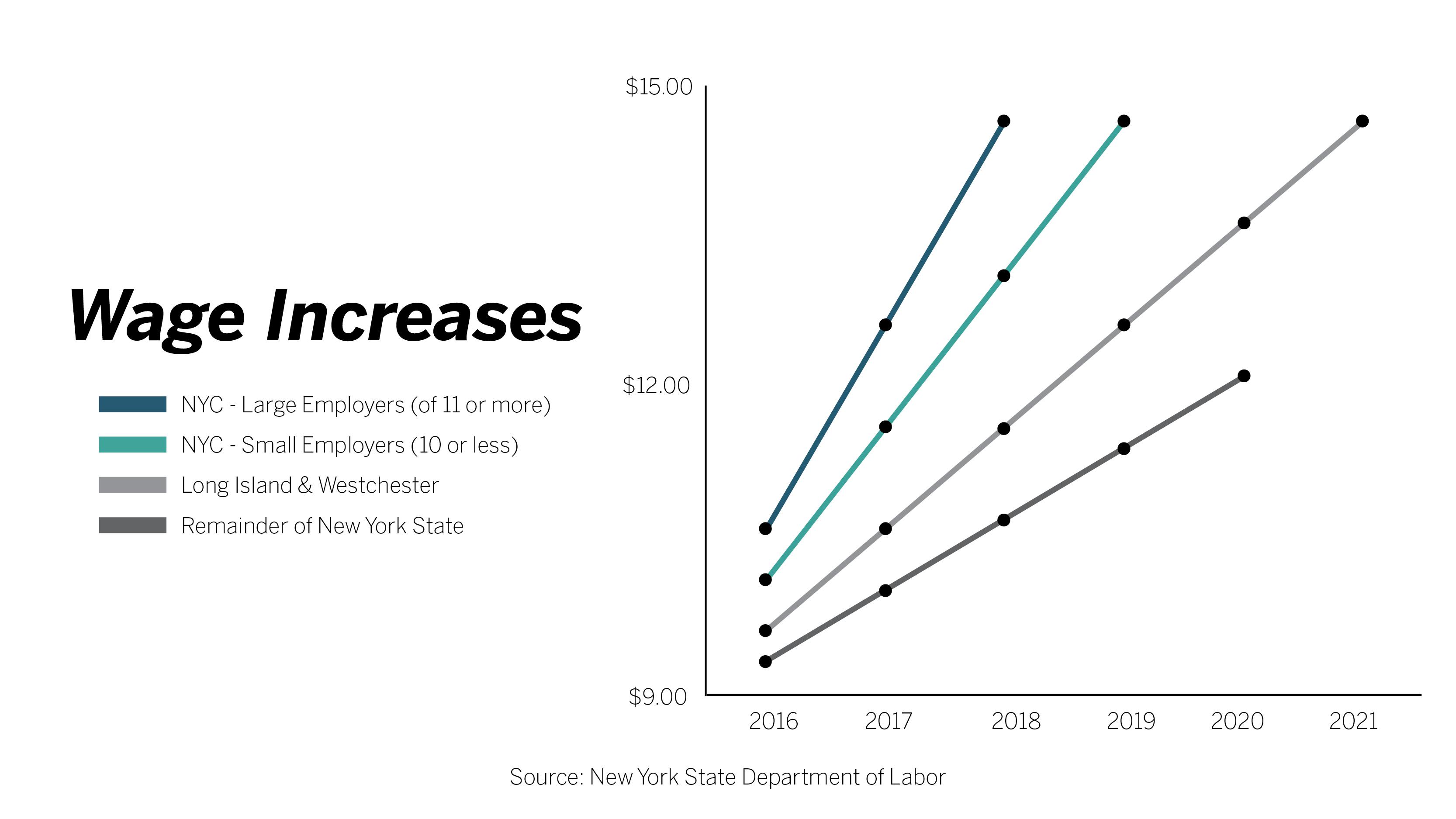 new york state minimum wage 2020