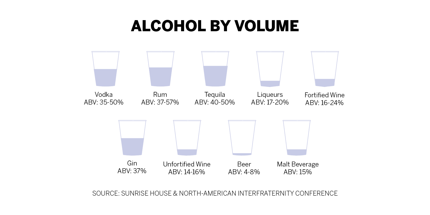 Greek life reemphasizes sorority alcohol policy