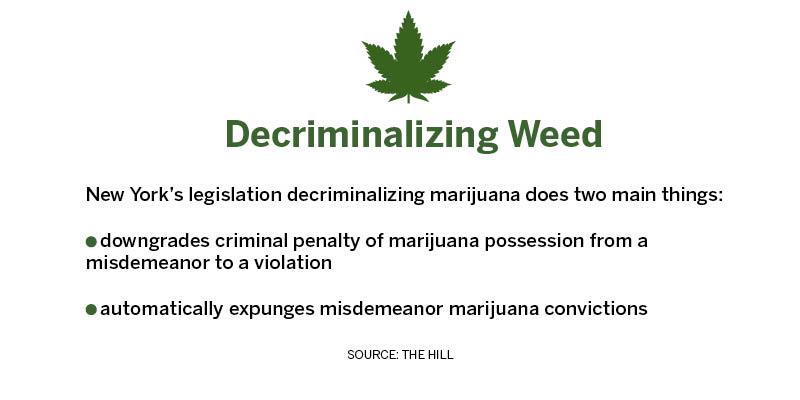 Marijuana should be fully legalized in New York