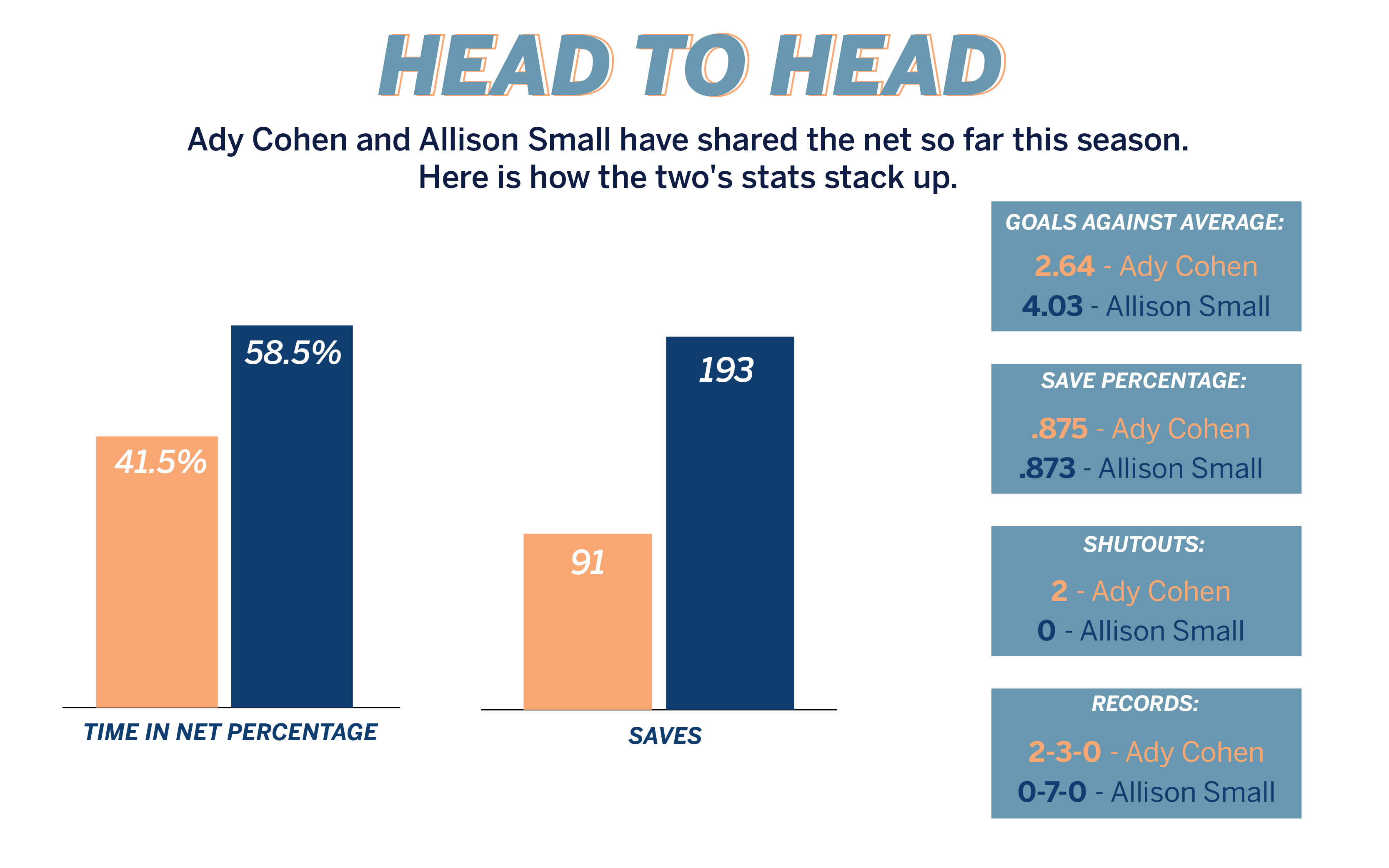 Head to head: Ady Cohen and Allison Small have shared the net so far this season. Here's how the two's stats stack up.