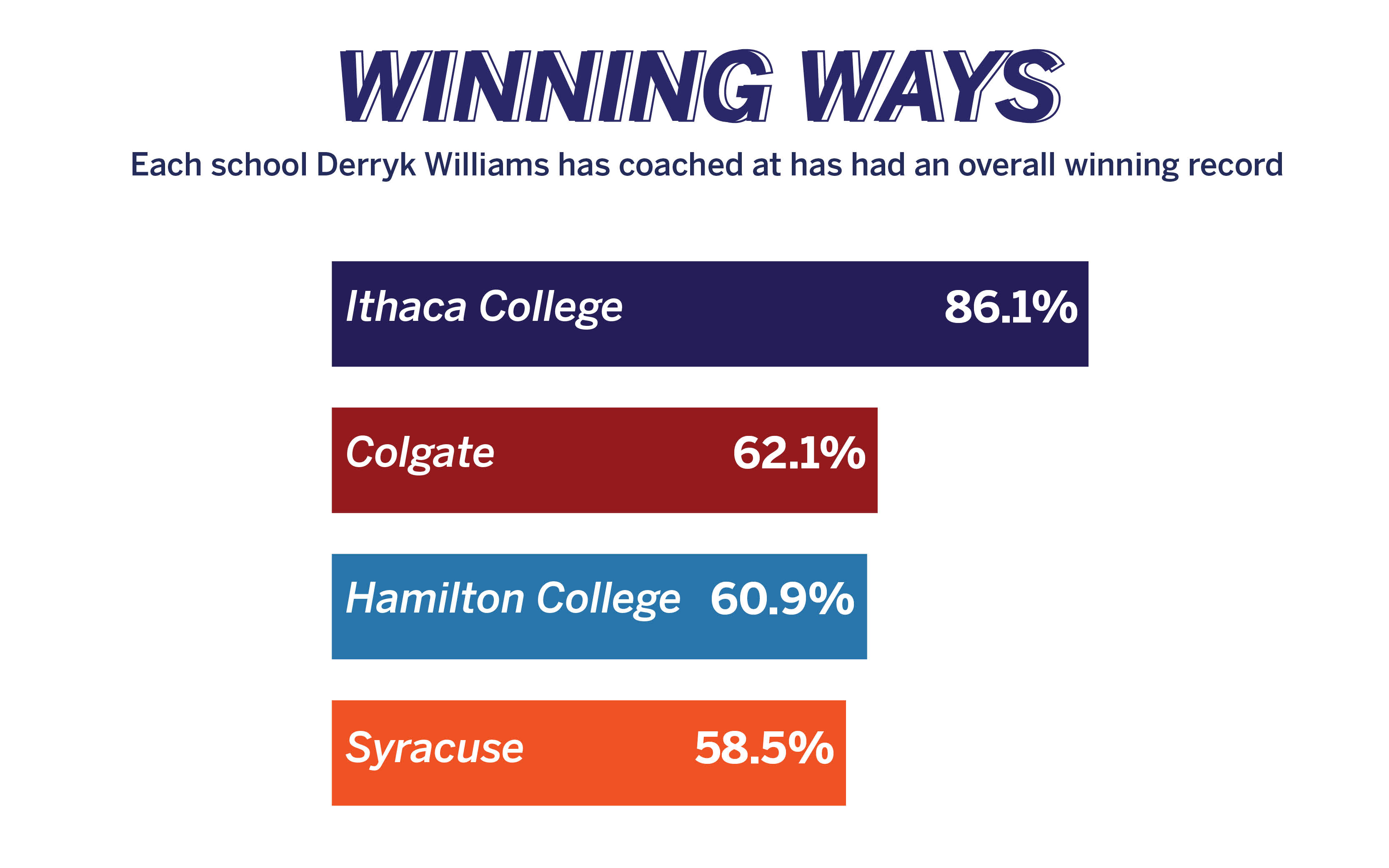 Derryk Williams has always had an overall winning record.