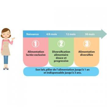 La diversification alimentaire dans l'alimentation de bébé