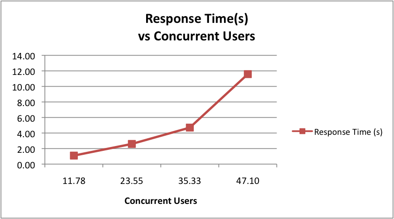 Response time vs Concurrency