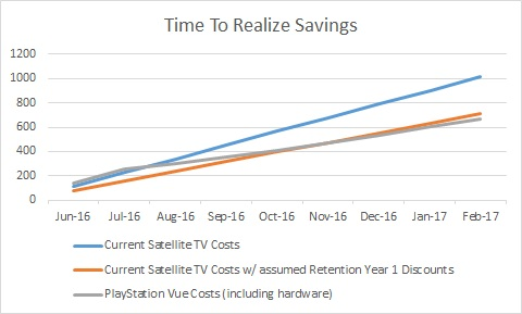 Time To Realize Savings