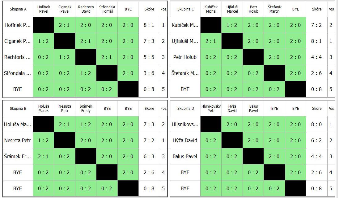 Zápasy ve skupinách