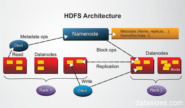 HDFS архитектура