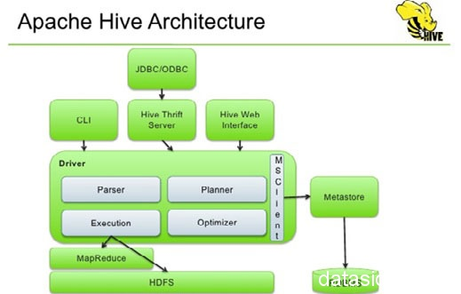 apache-hive-architecture