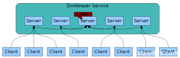 how_zookeeper_works