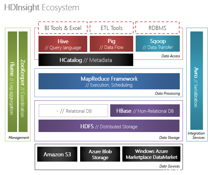 HDInsight Ecosystem
