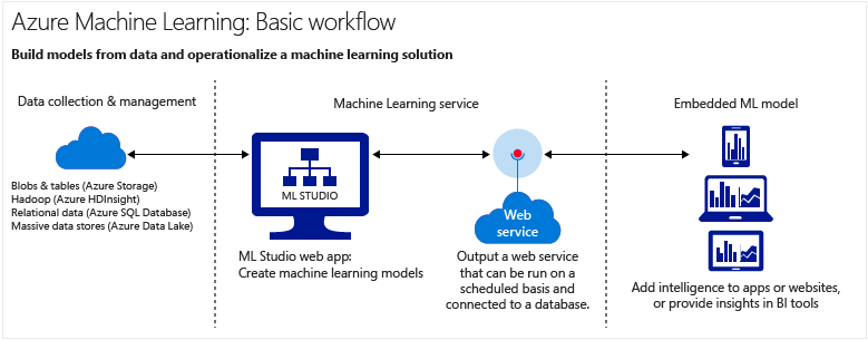 machine-learning-service-parts-and-workflow
