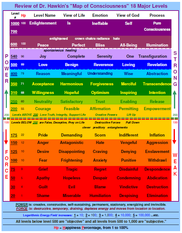 map of consciousness test