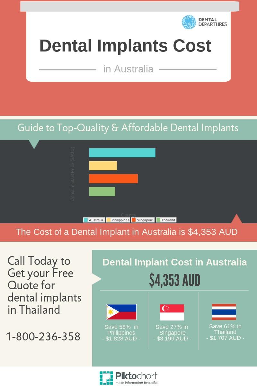 Dental Implant Quotes Captivating Dental Implant Quotes Endearing Dental Implant Surgery Health