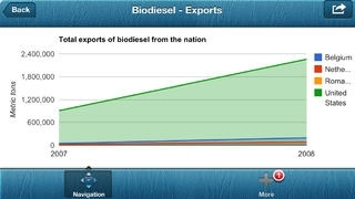 Agri Business: Bio Fuel Trends and Charts for Bio Gas & Diesel