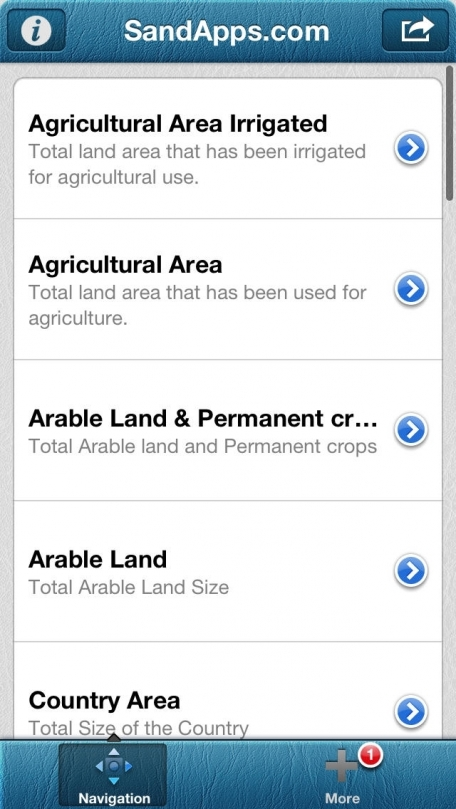 Agri Business: World Farm and Agriculture Land Use