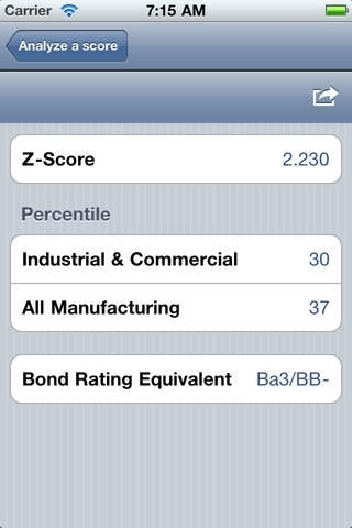 Altman Z-Score +