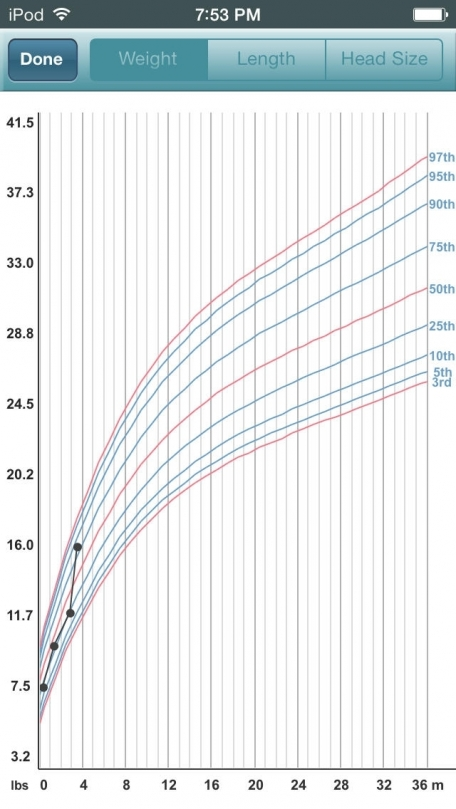 Baby Log - Activities, Growth and Milestones