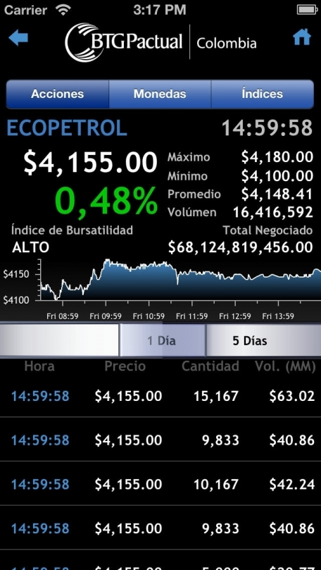 BTG Pactual Colombia