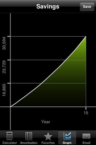 Compound Interest Calculator +