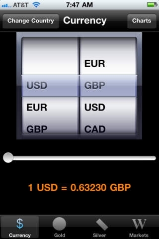 Currency & Gold Live Charts