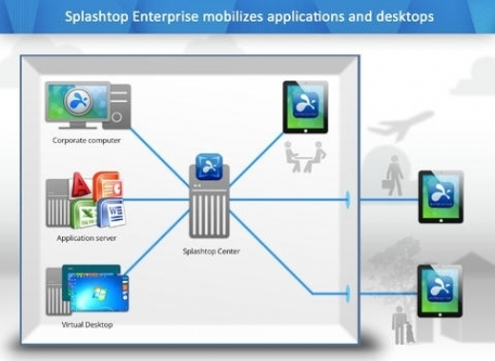 Splashtop Enterprise with SplashApp for Windows application delivery to mobile devices