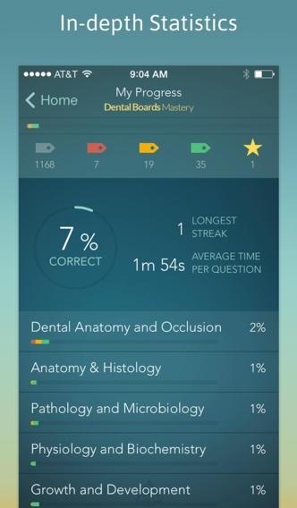 Dental Boards Mastery: NBDE I