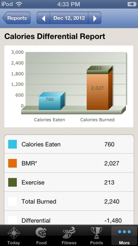 Diet & Food Tracker - SparkPeople