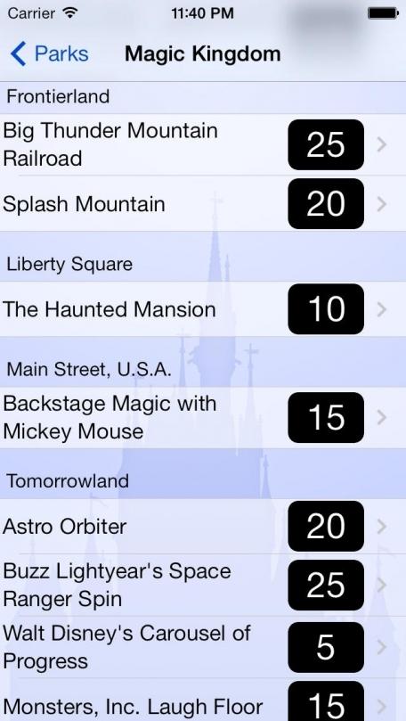 Disney World Wait Times