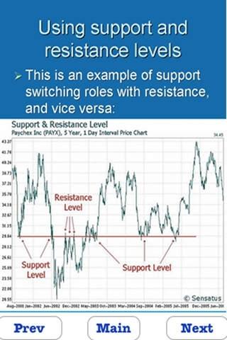 Learn Technical Analysis