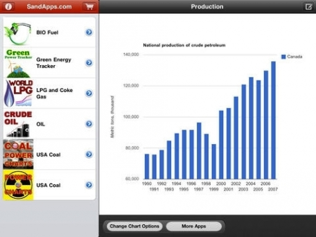 Oil and Gas: Energy Markets for Crude Oil, Petroleum and Renewables