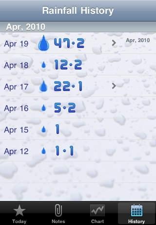 RainTracker - Daily Weather Gauge