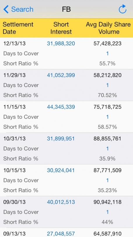Stock Short Interest : with Real Time Quotes and Watch-lists