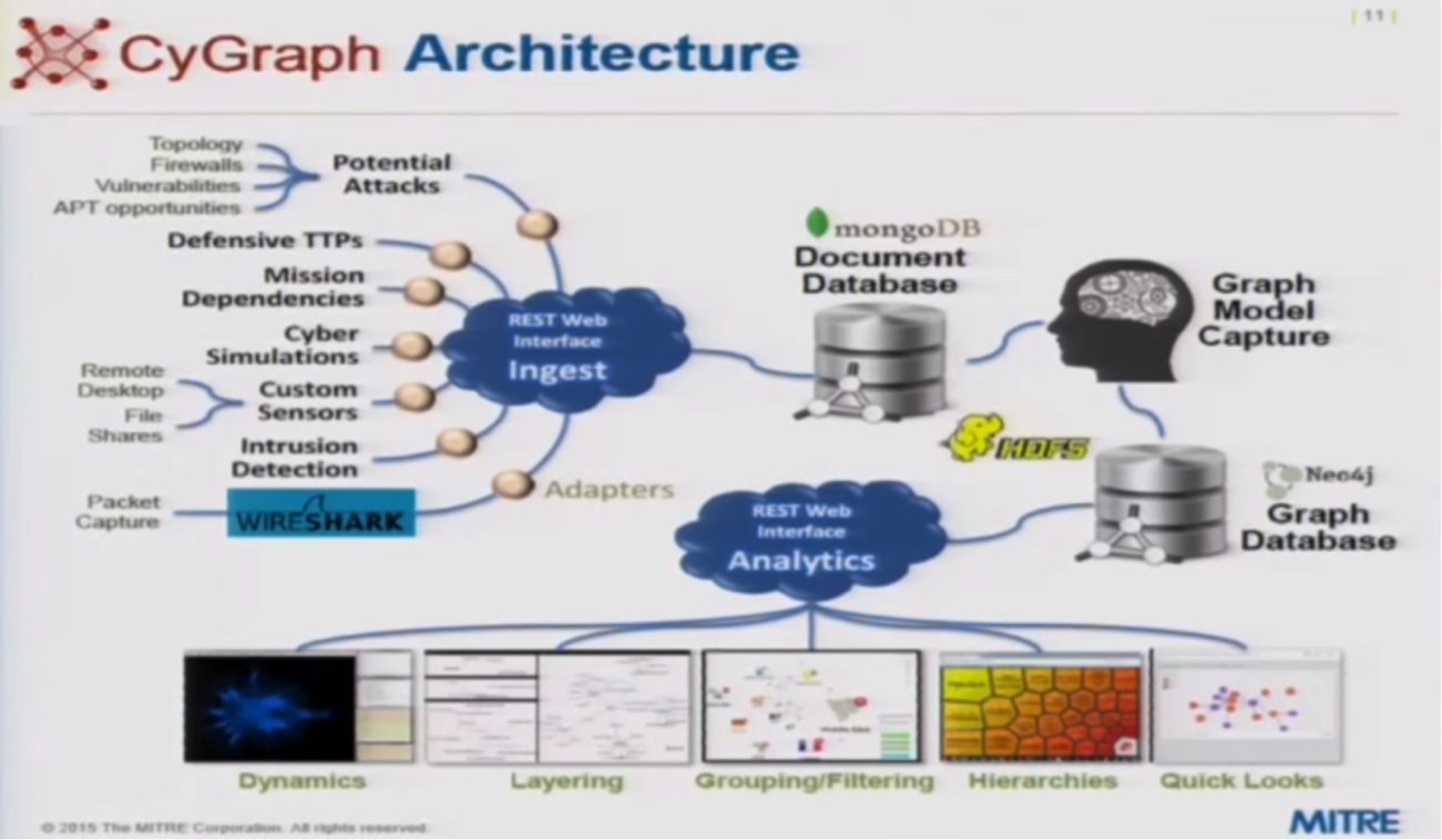 Watch or Read Steven Noel's Presentation on How Graph Databases Can Protect against Cyber Attacks