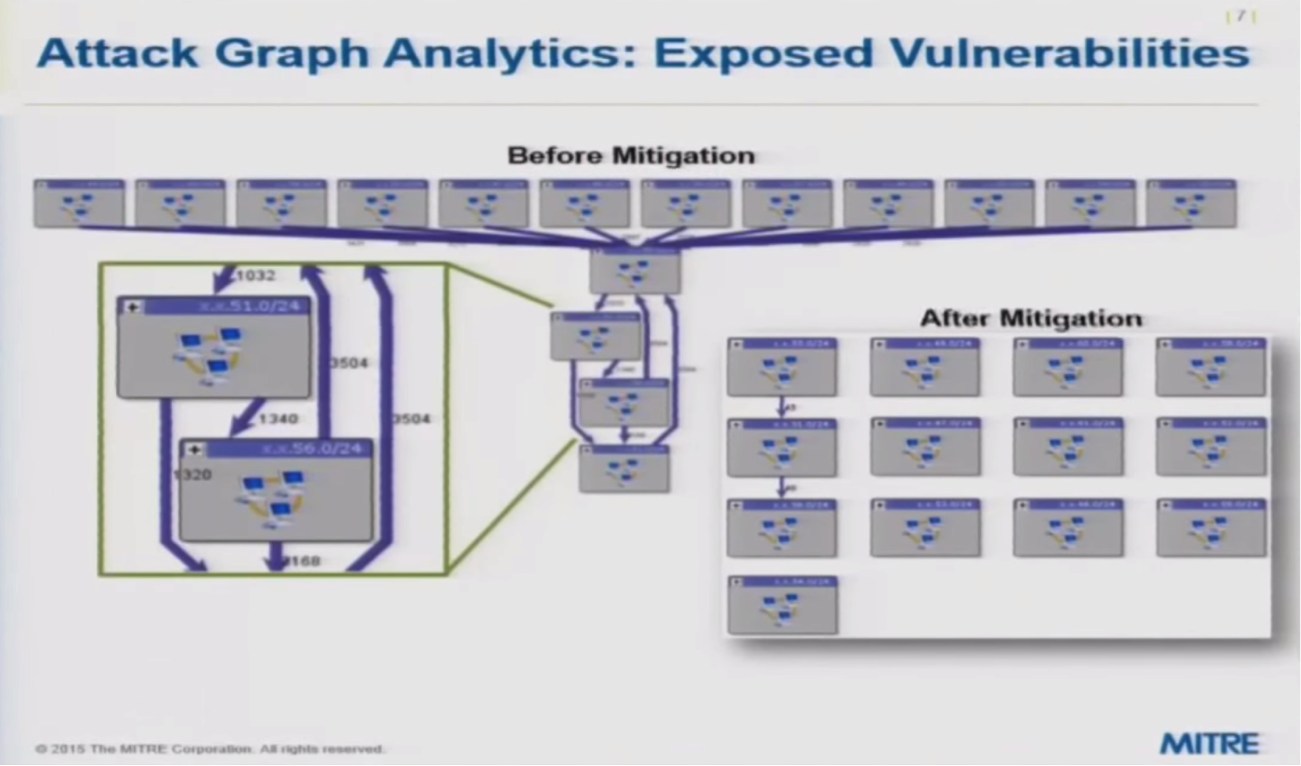 attack graph analytics of exposed vulnerabilities