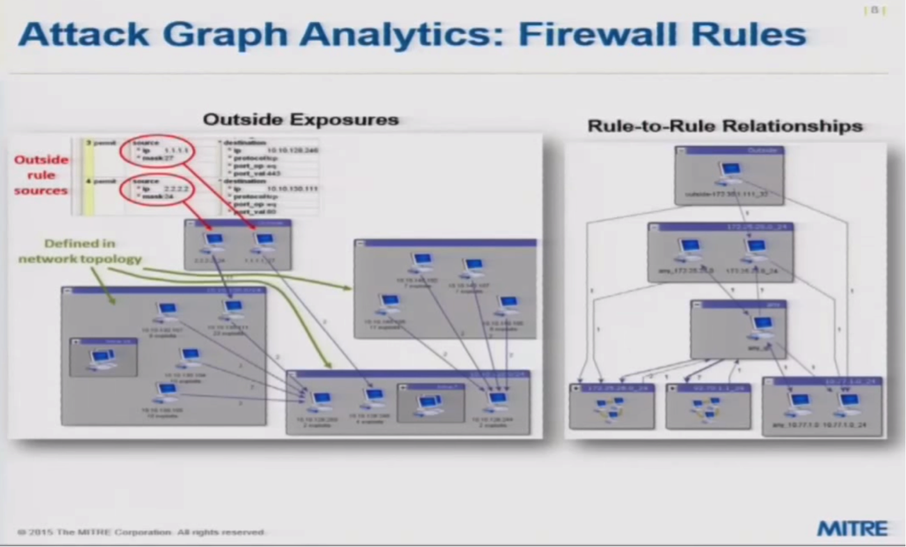 Graph Analytics of a Cyber Attack, including Firewall Rules