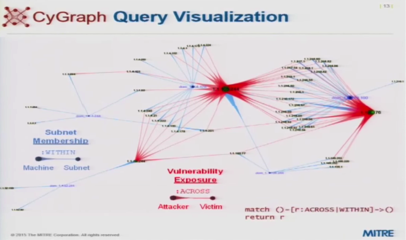 A Example of a CyGraph Graph Visualization of a Particular Query
