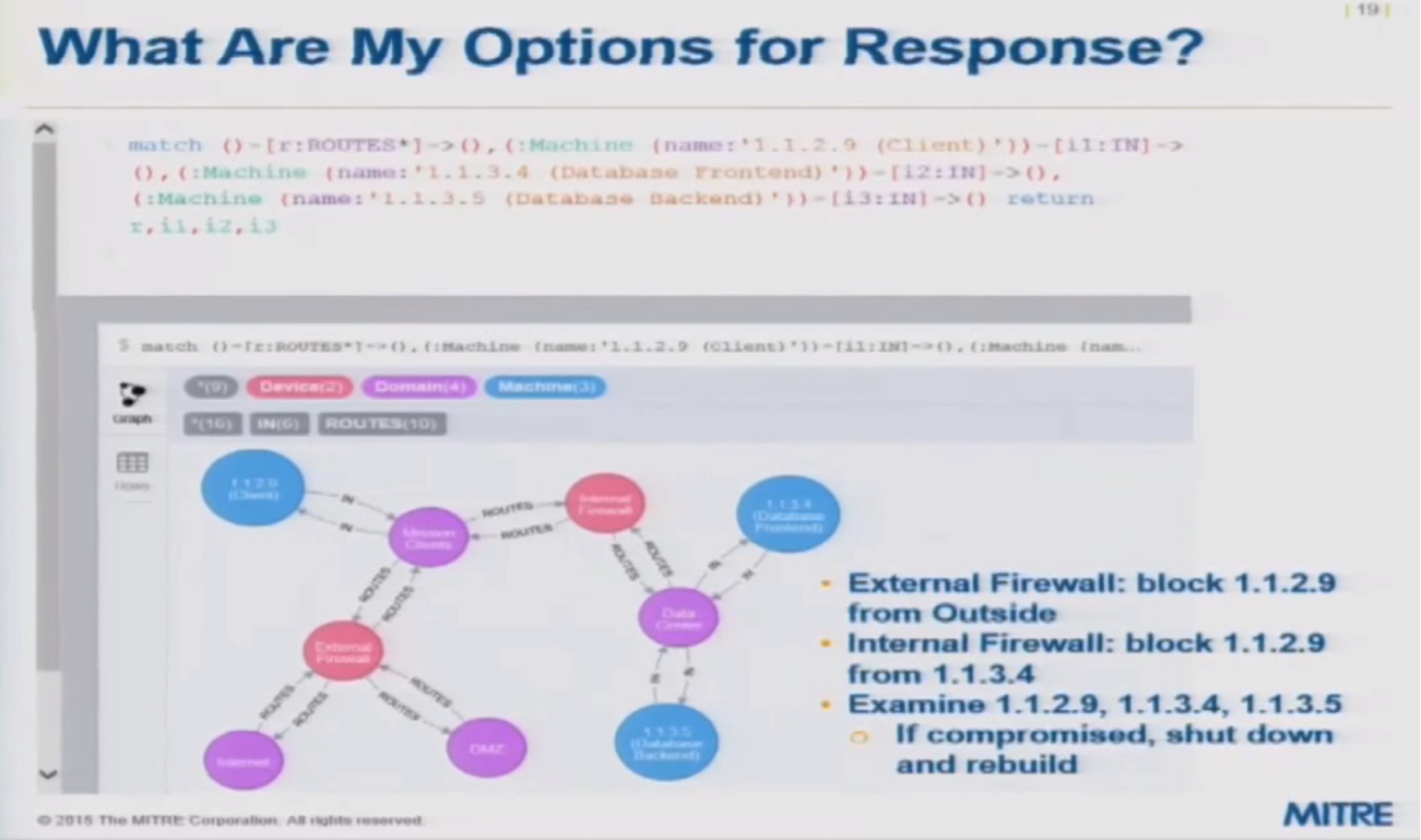 A Graph of Options for Responses to a Given Cyber Attack