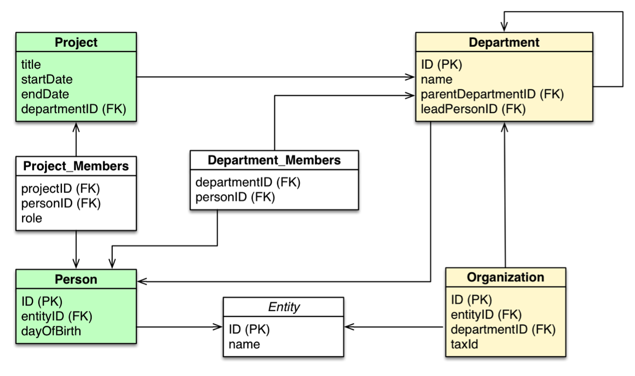 data modeling by example As a data modeling example when you're defining the entities, remember that you're identifying meta data—descriptions of data for example.