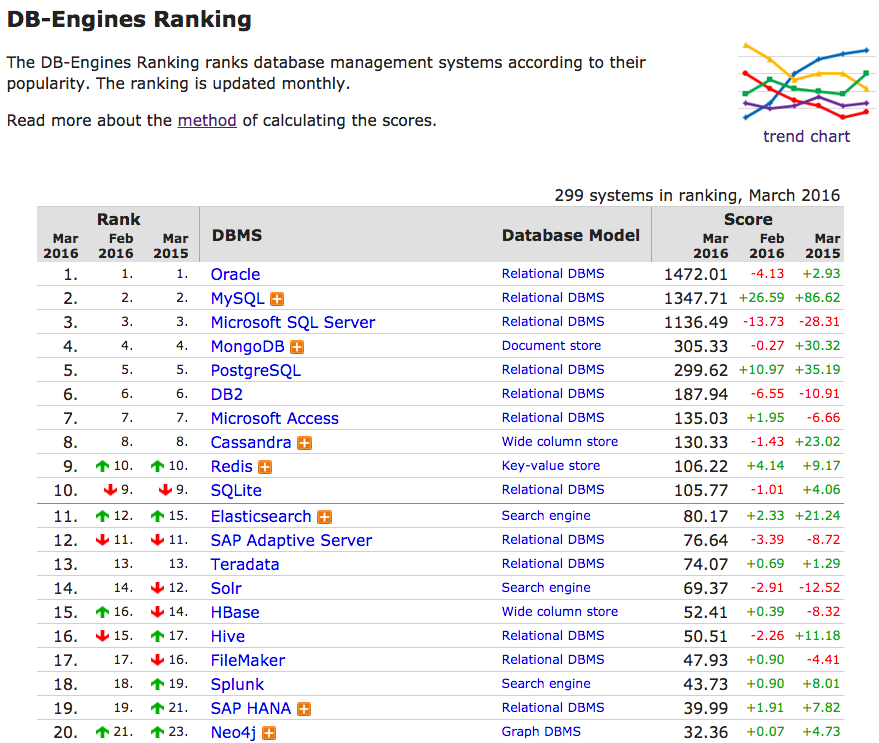 The DB-Engines Database Rankings for March 2016