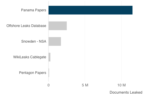 Learn Why the Panama Papers Investigation Couldn't Have Happened Ten Years Ago without Democratized Data Analysis