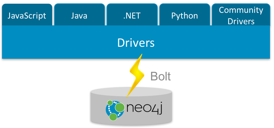 New Language Drivers and Bolt Binary Protocol in Neo4j 3.0
