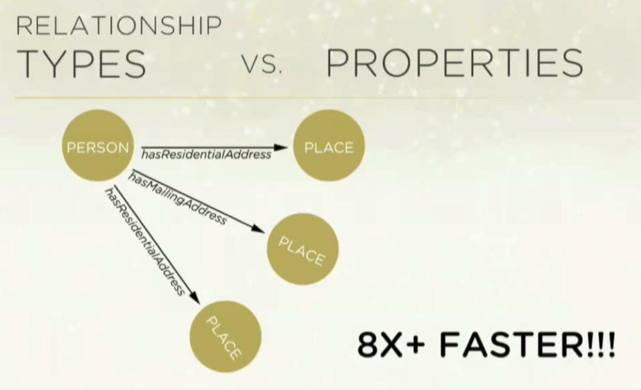 dundas chart properties and relationship