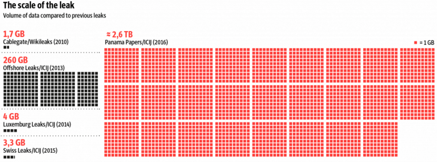 The Size of the Panama Papers Dataset
