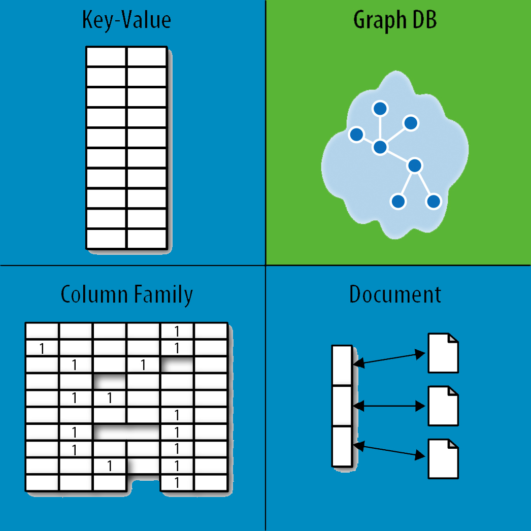 Green Family Stores >> Graph Databases for Beginners: Why We Need NoSQL Databases - Neo4j Graph Database Platform