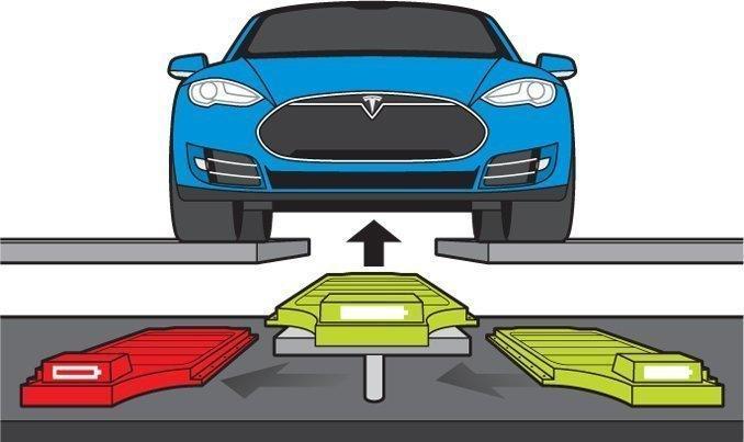 Tesla Begins Pilot Battery Swap Program For Model S Owners