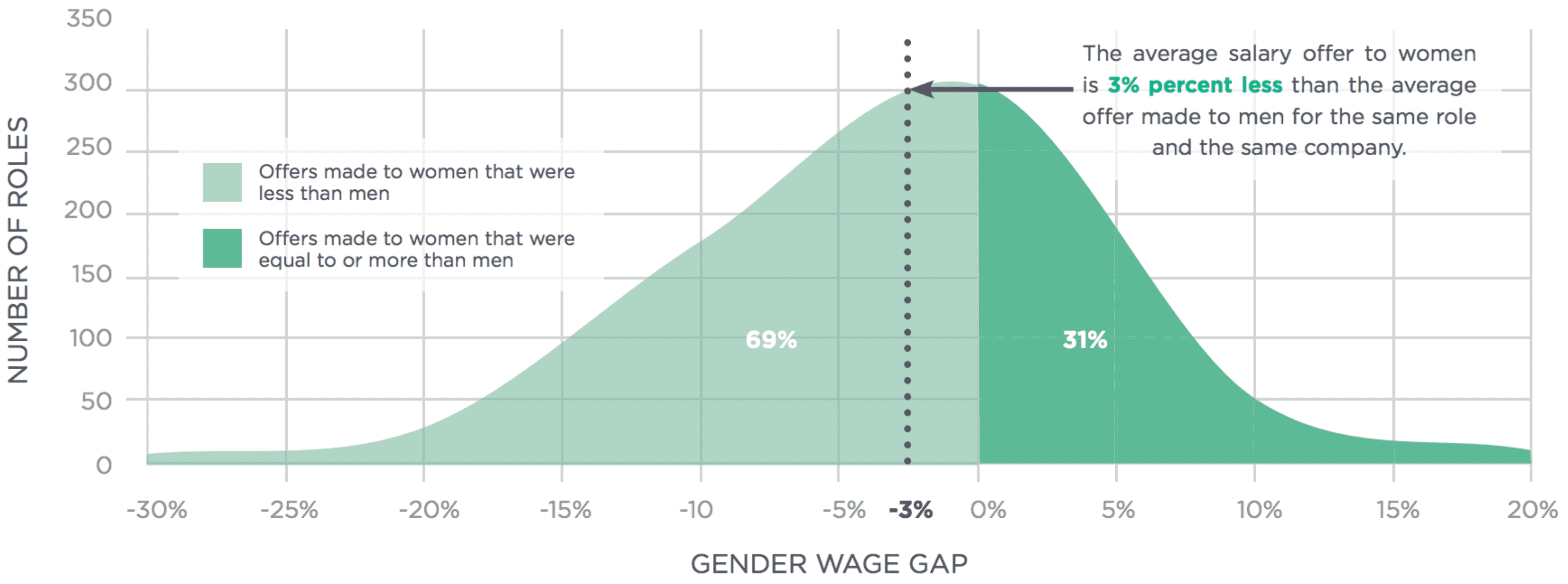 Equal rights for men and women women amp men different but equal -  Men And Women Earn The Same Gender Gap In Pay