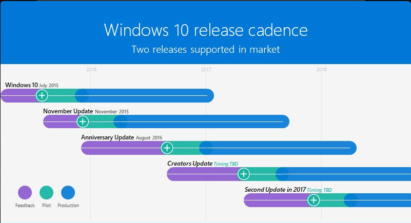 Yes, Microsoft is releasing the Windows 10 Redstone 3 ...